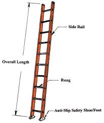 Alarm Company Operator ladder rules